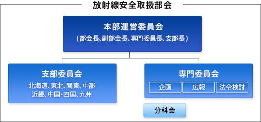 放射線安全取扱部会組織図